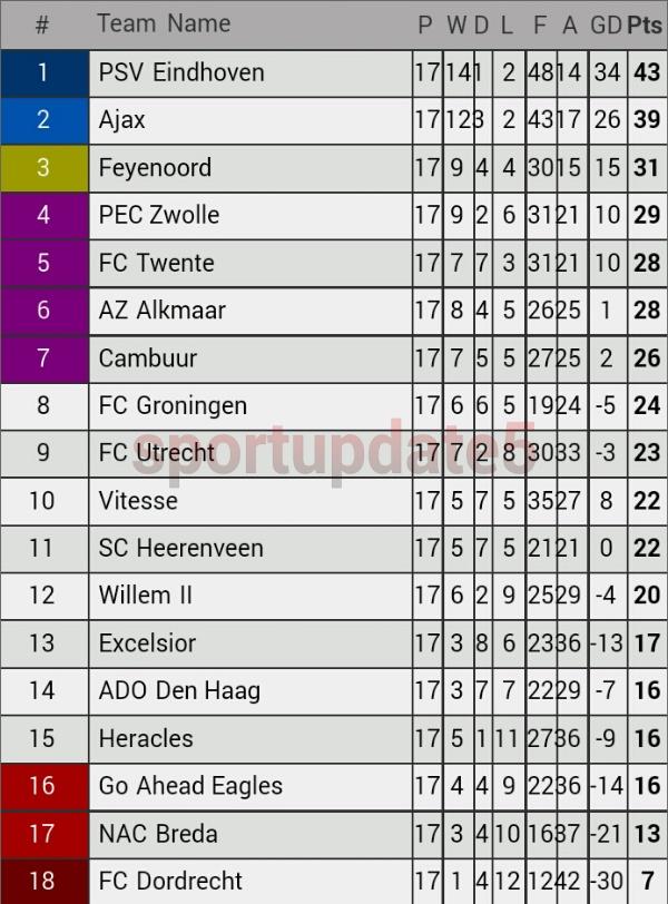 Klasemen Liga Belanda Pekan