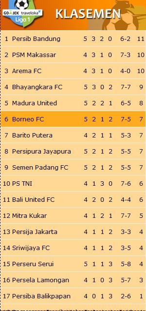 BorneoFC.id Situs Resmi Borneo FC